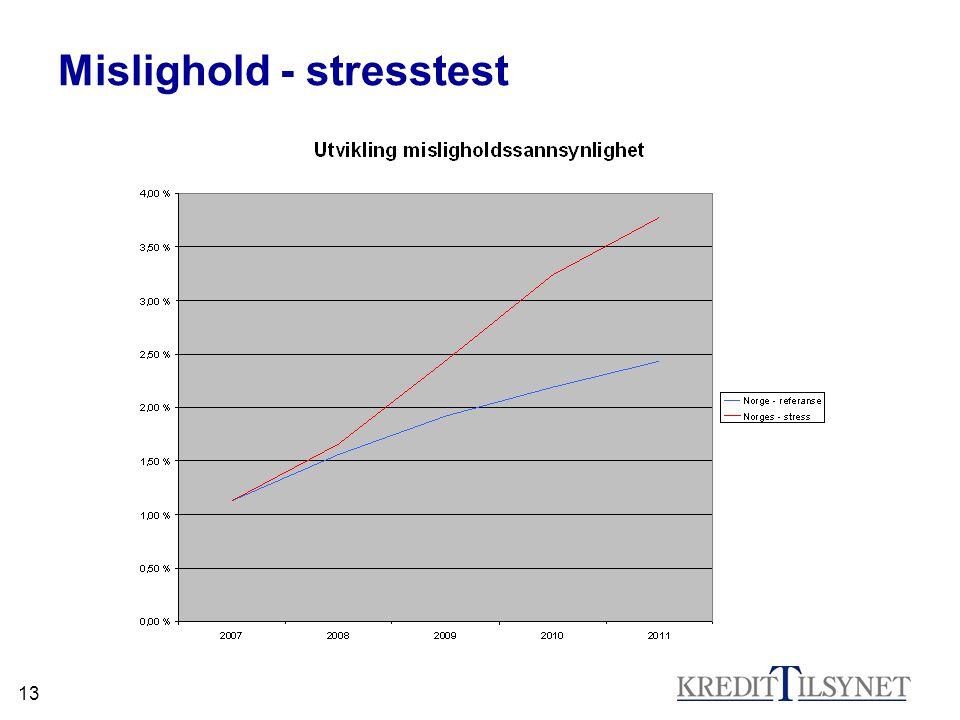Mislighold - stresstest