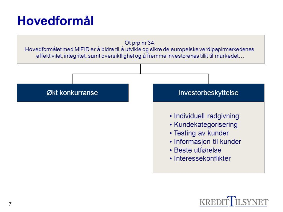 Hovedformål Økt konkurranse Investorbeskyttelse Individuell rådgivning