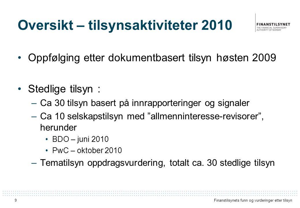 Oversikt – tilsynsaktiviteter 2010