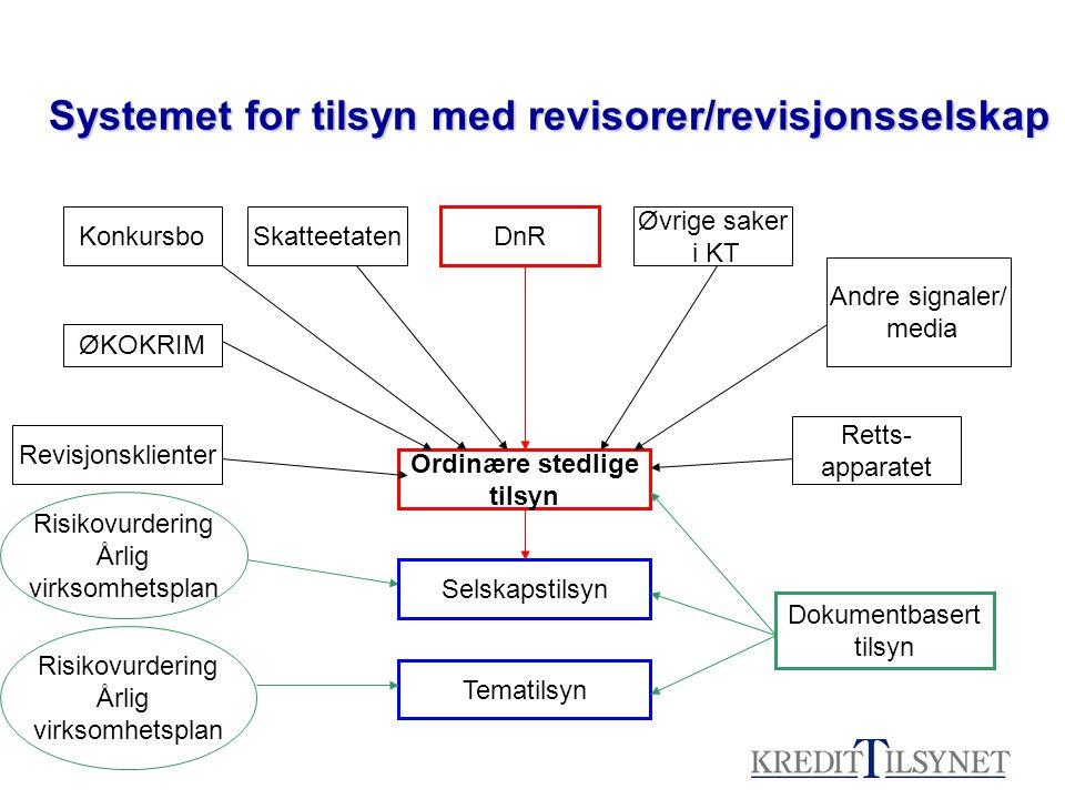 Systemet for tilsyn med revisorer/revisjonsselskap
