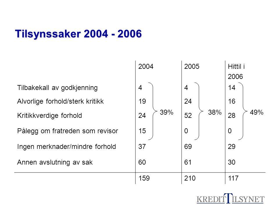 Tilsynssaker 2004 - 2006 2004 2005 Hittil i 2006