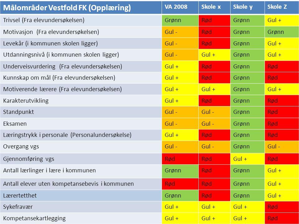 Målområder Vestfold FK (Opplæring)