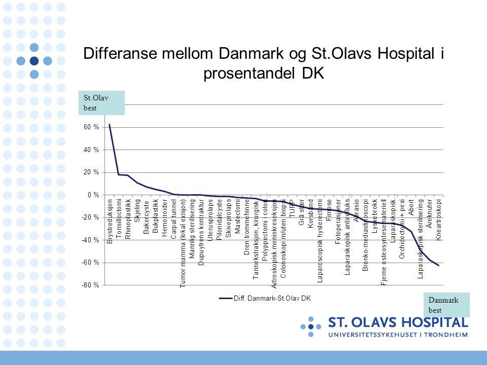 Differanse mellom Danmark og St.Olavs Hospital i prosentandel DK