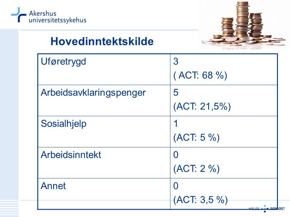 Hovedinntektskilde Uføretrygd 3 ( ACT: 68 %) Arbeidsavklaringspenger 5