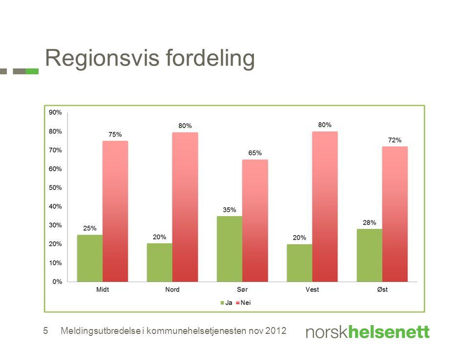 Regionsvis fordeling Kommentar: Vest:663 846 /1 041 886 = 63,71% dekket- 17 kommuner. Nord :275 814 /470 757 =58,8%- 18 kommuner.