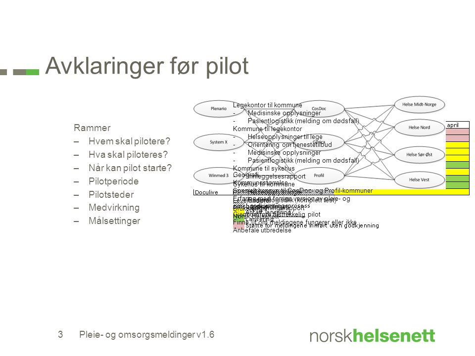 Avklaringer før pilot Rammer Hvem skal pilotere Hva skal piloteres