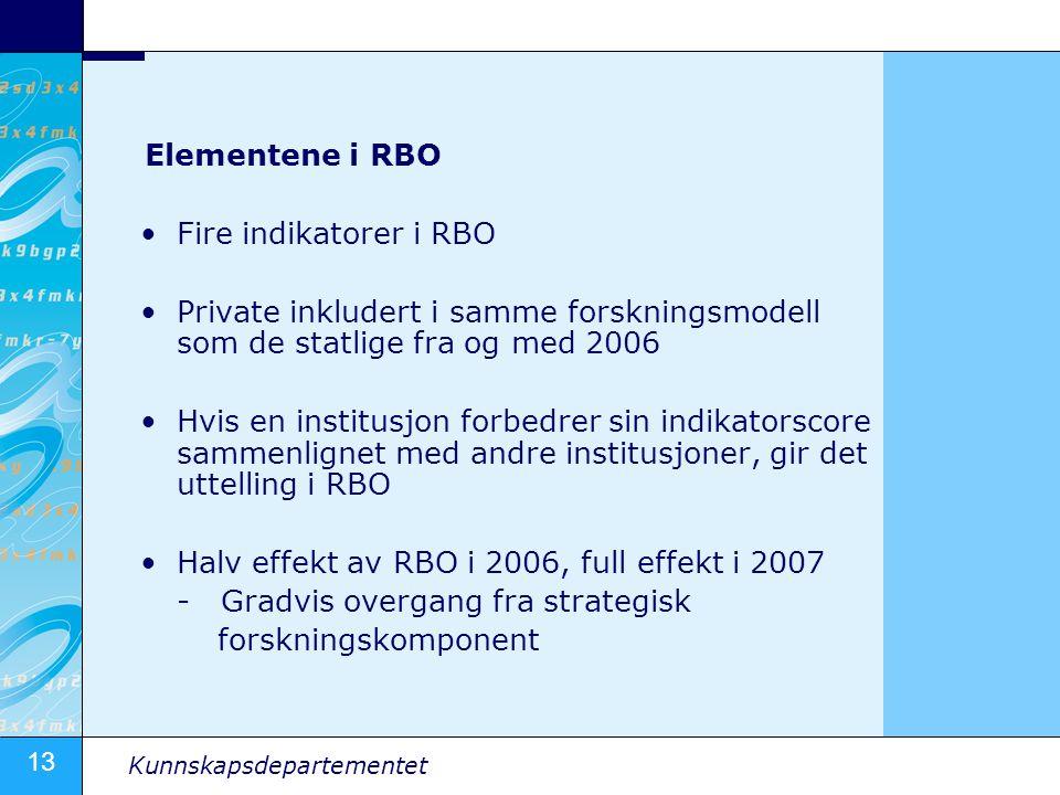 Elementene i RBO Fire indikatorer i RBO. Private inkludert i samme forskningsmodell som de statlige fra og med 2006.