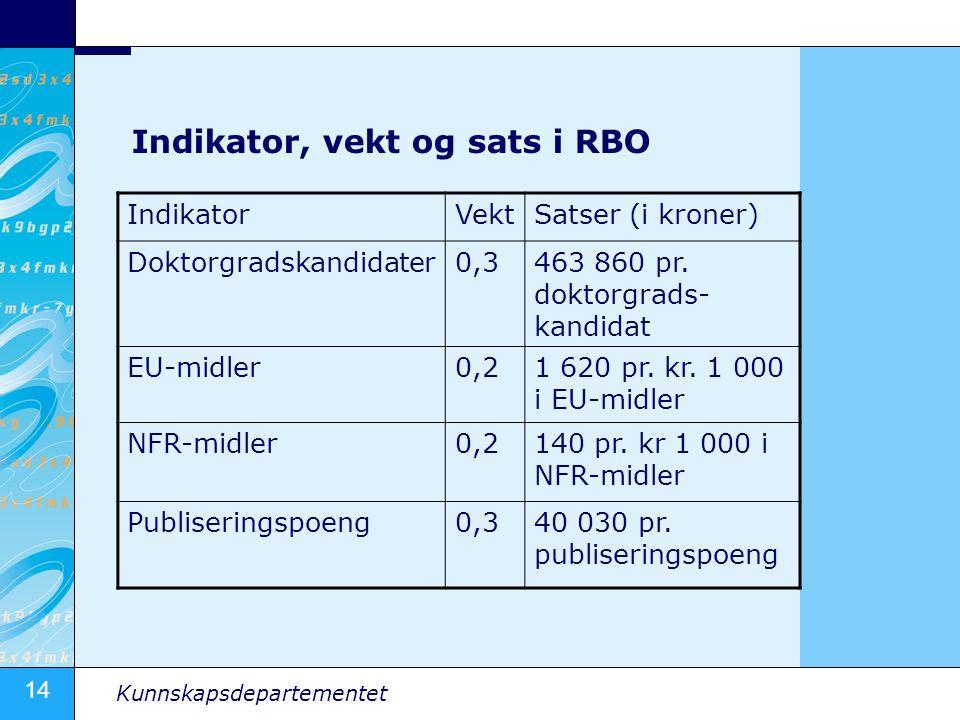Indikator, vekt og sats i RBO