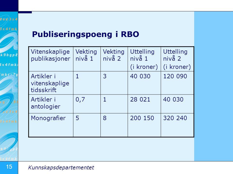 Publiseringspoeng i RBO