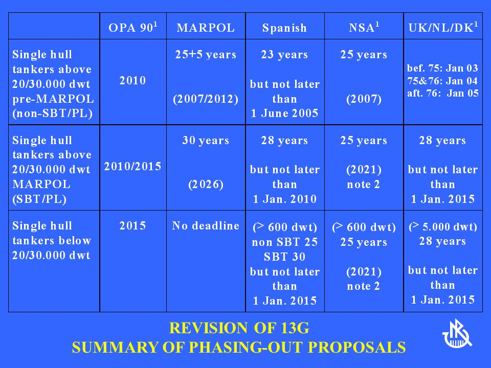 SUMMARY OF PHASING-OUT PROPOSALS