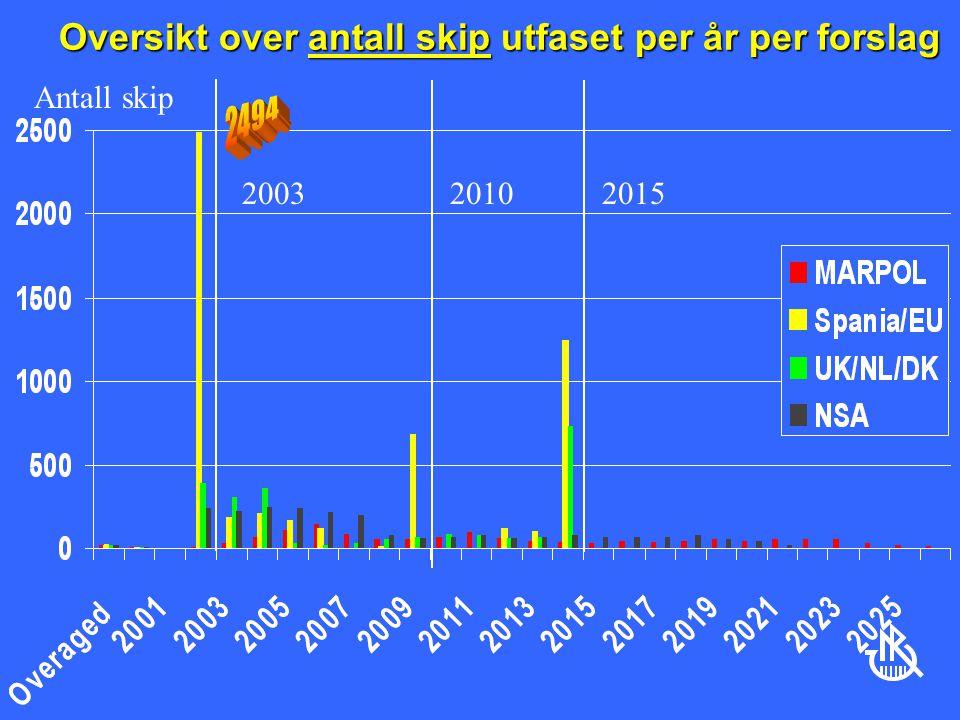 Oversikt over antall skip utfaset per år per forslag