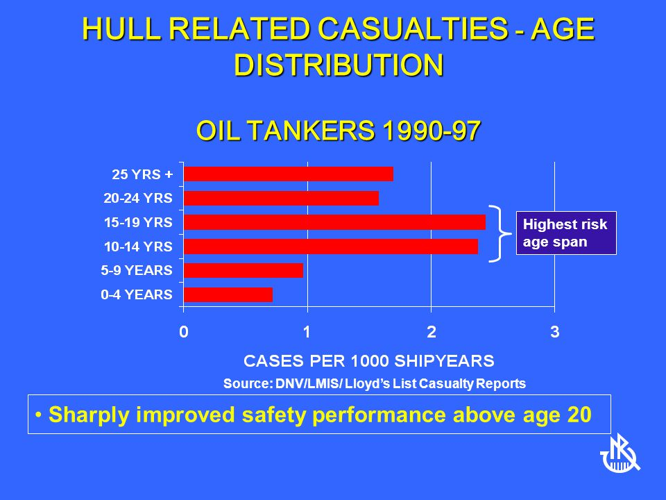 HULL RELATED CASUALTIES - AGE DISTRIBUTION OIL TANKERS 1990-97