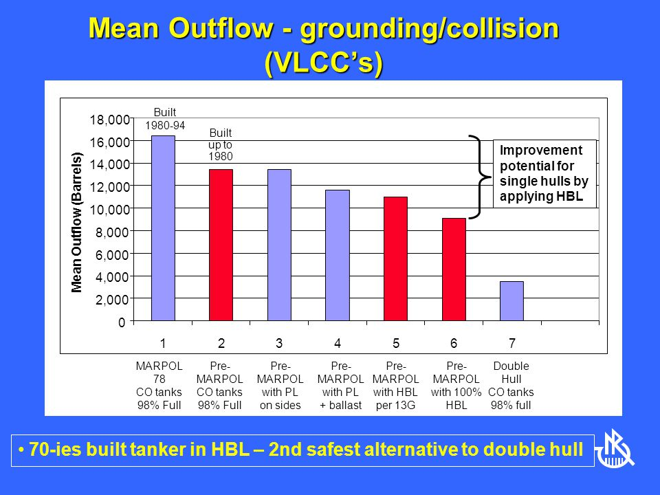 Mean Outflow - grounding/collision (VLCC's)