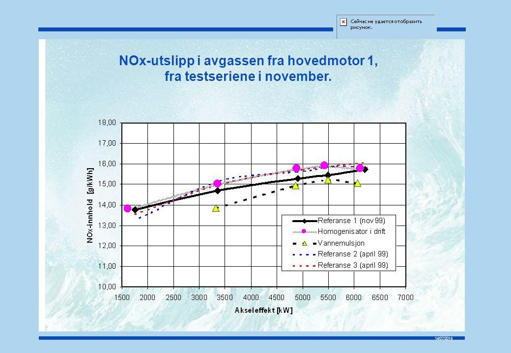 NOx-utslipp i avgassen fra hovedmotor 1, fra testseriene i november.