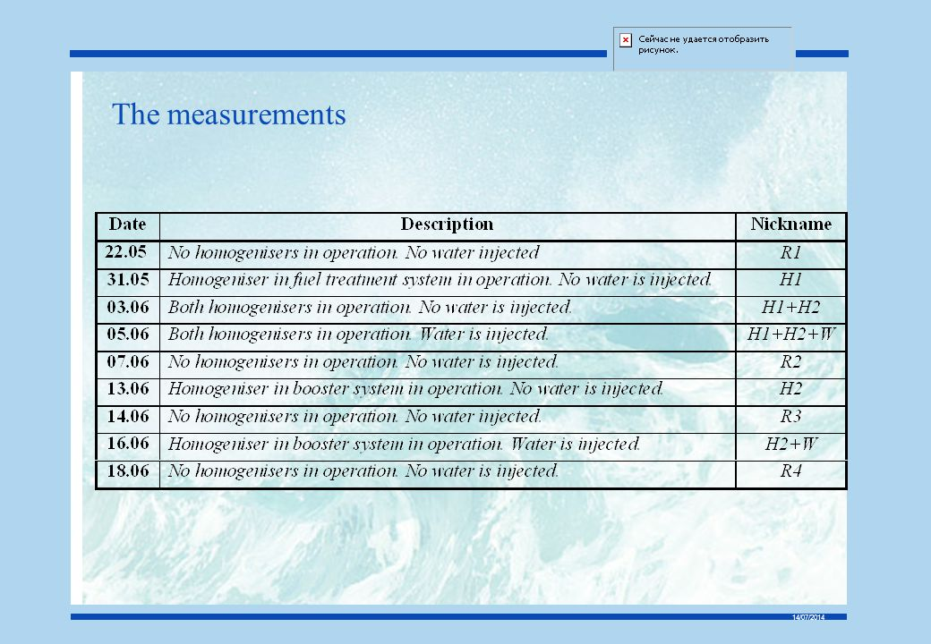 The measurements