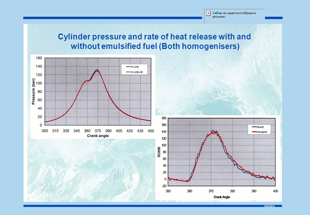 Cylinder pressure and rate of heat release with and