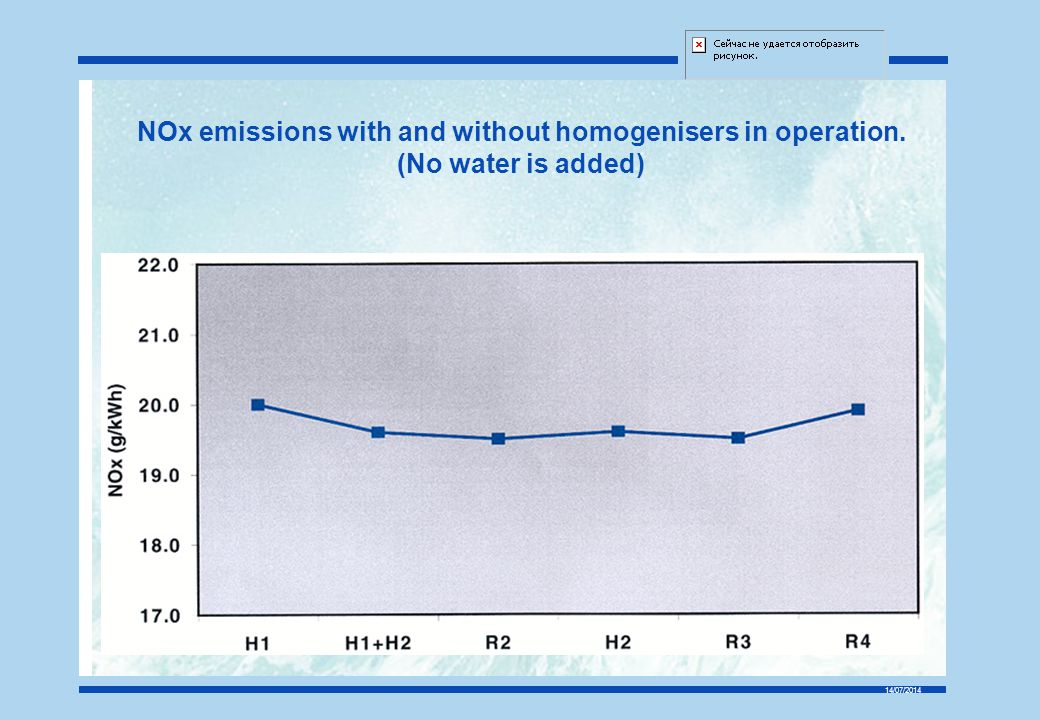 NOx emissions with and without homogenisers in operation.