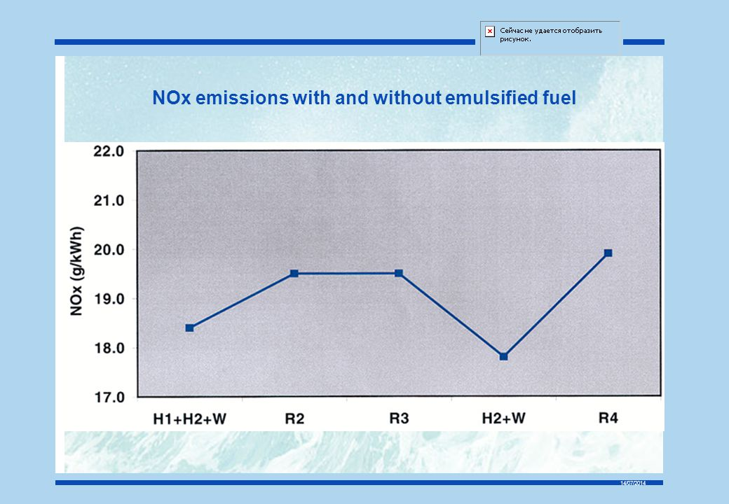 NOx emissions with and without emulsified fuel