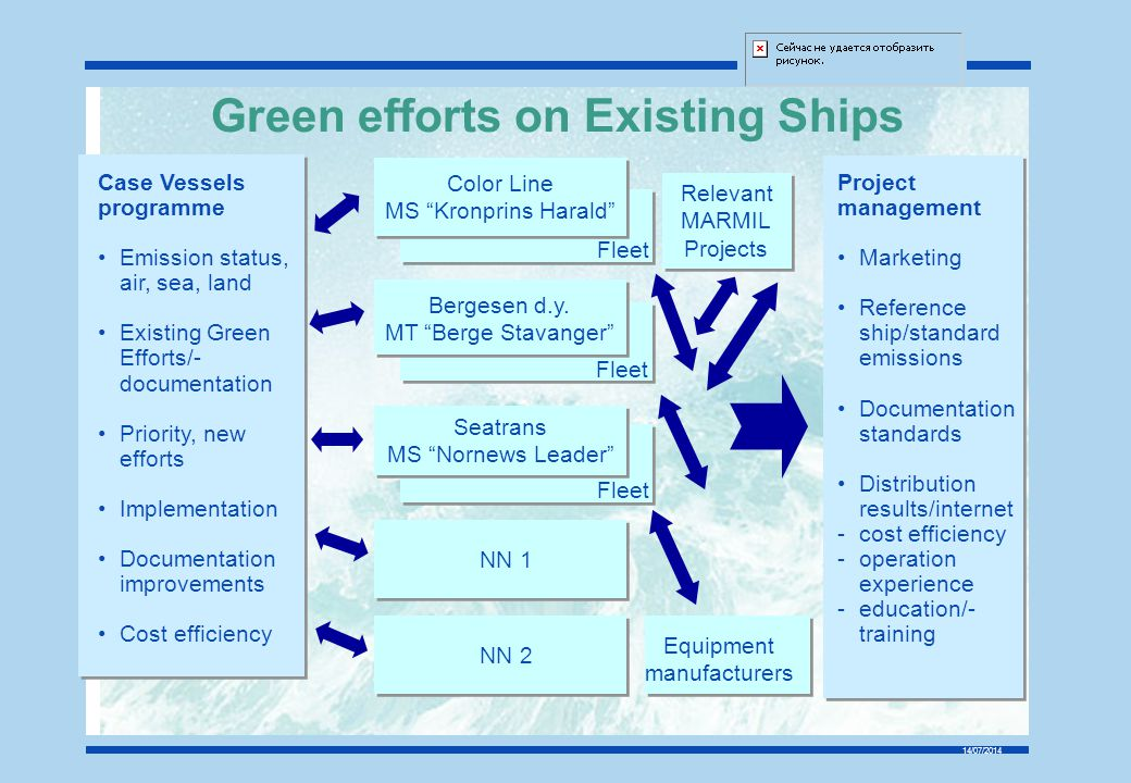 Green efforts on Existing Ships