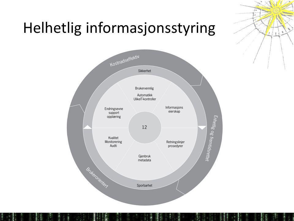 Helhetlig informasjonsstyring