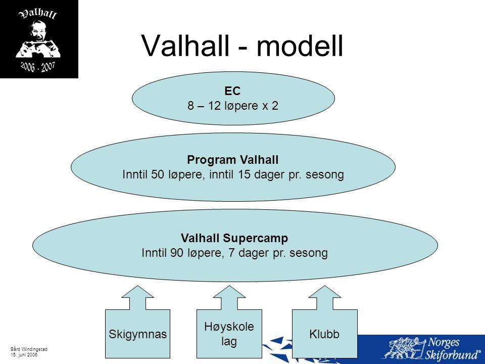 Valhall - modell EC 8 – 12 løpere x 2 Program Valhall