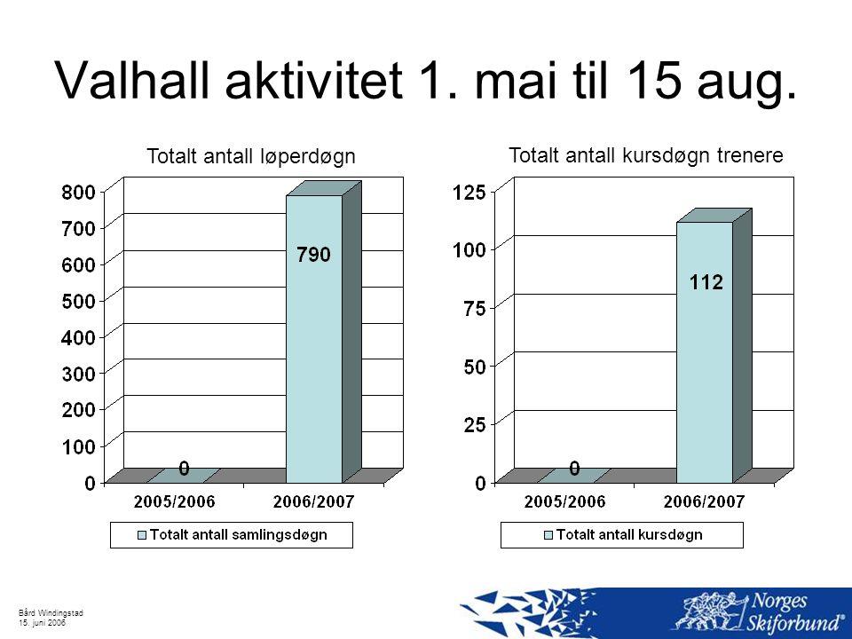 Valhall aktivitet 1. mai til 15 aug.