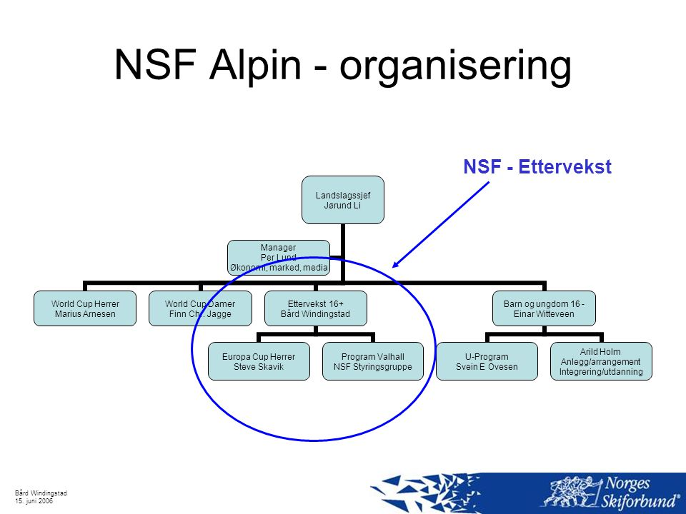 NSF Alpin - organisering