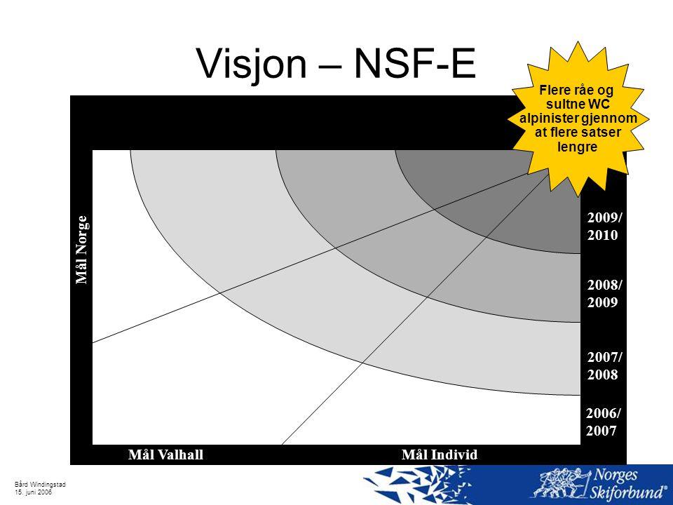 Visjon – NSF-E Mål Valhall Mål Norge Mål Individ Flere råe og