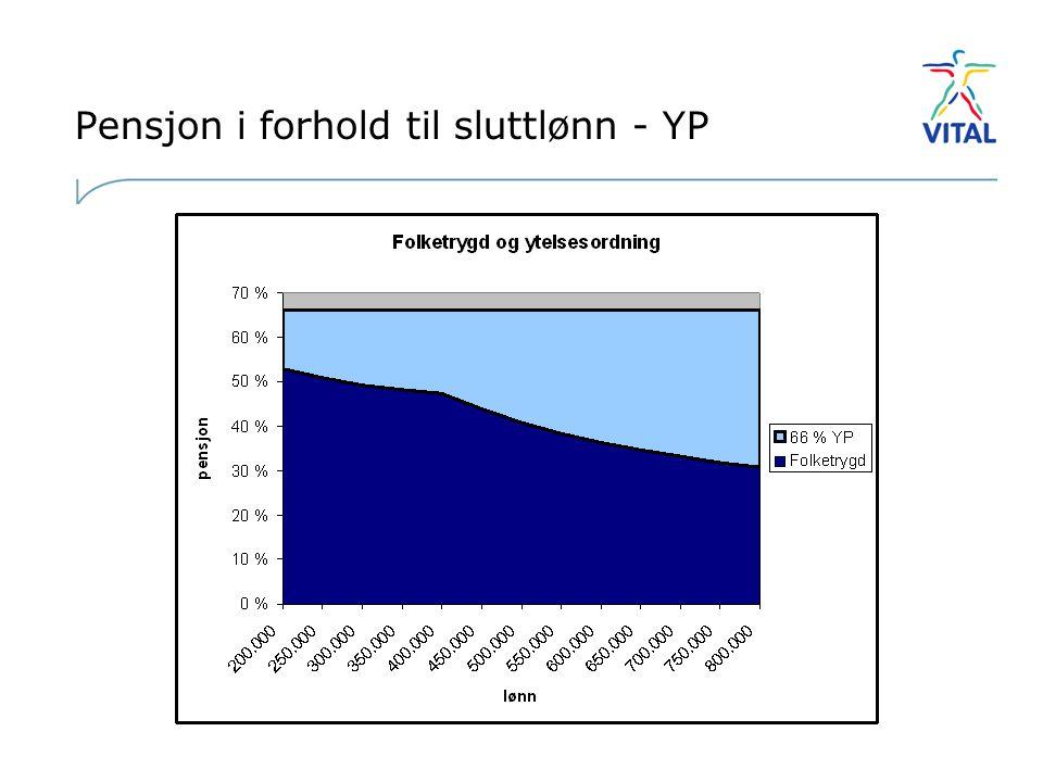 Pensjon i forhold til sluttlønn - YP