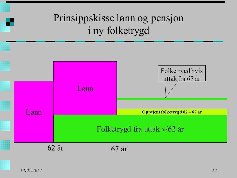Opptjent folketrygd 62 – 67 år