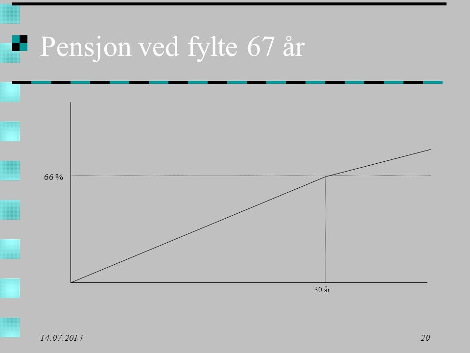 Pensjon ved fylte 67 år 66 % 30 år 04.04.2017