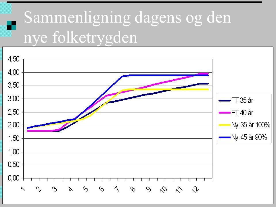 Sammenligning dagens og den nye folketrygden