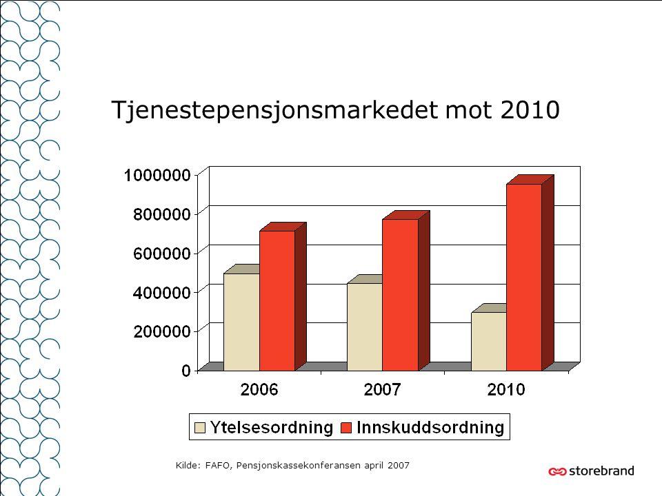 Tjenestepensjonsmarkedet mot 2010