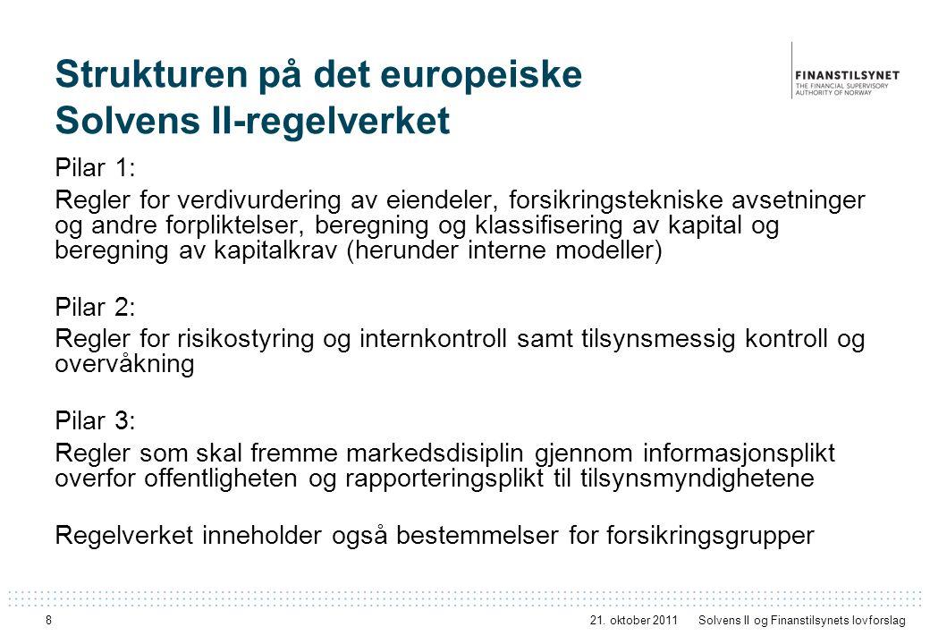 Strukturen på det europeiske Solvens II-regelverket