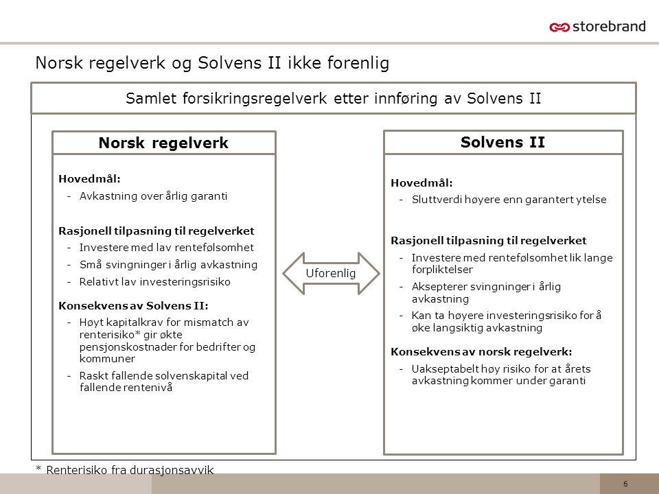 Norsk regelverk og Solvens II ikke forenlig
