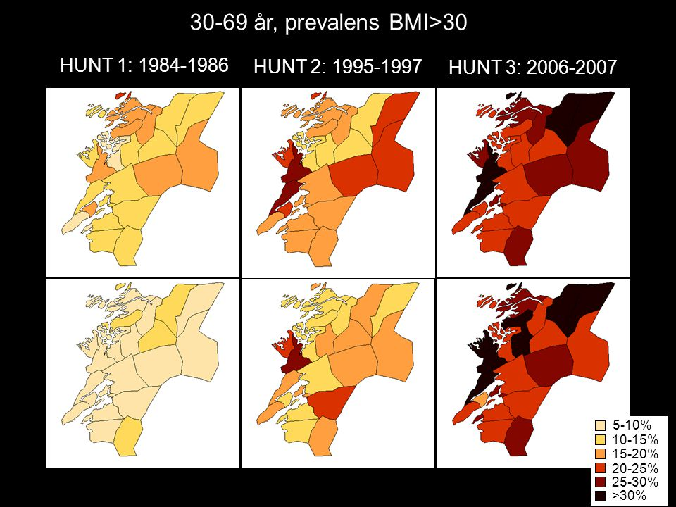 30-69 år, prevalens BMI>30 HUNT 1: 1984-1986 HUNT 2: 1995-1997
