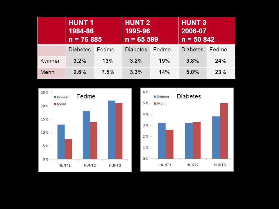 HUNT 1 1984-86. n = 76 885. HUNT 2. 1995-96. n = 65 599. HUNT 3. 2006-07. n = 50 842. Diabetes.
