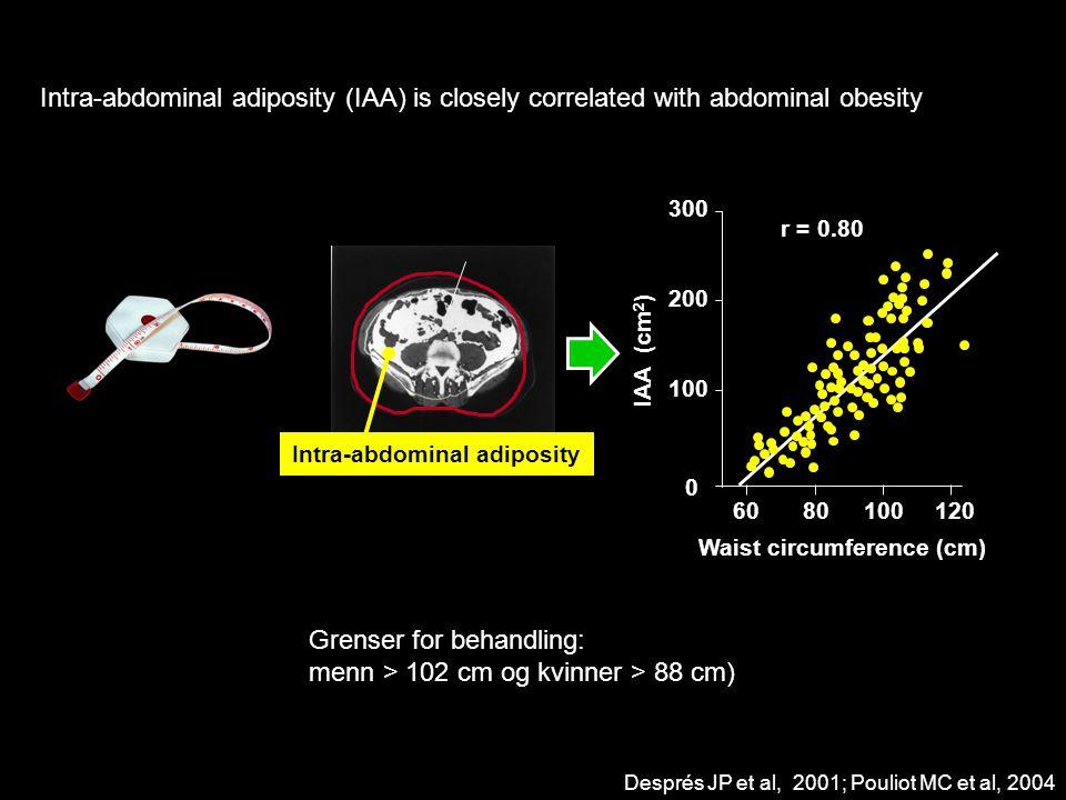 Grenser for behandling: menn > 102 cm og kvinner > 88 cm)