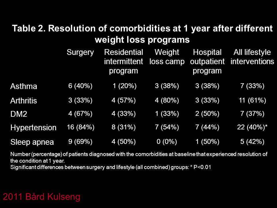 Table 2. Resolution of comorbidities at 1 year after different weight loss programs