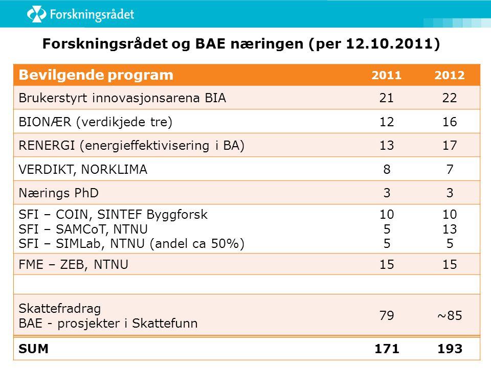 Forskningsrådet og BAE næringen (per 12.10.2011)