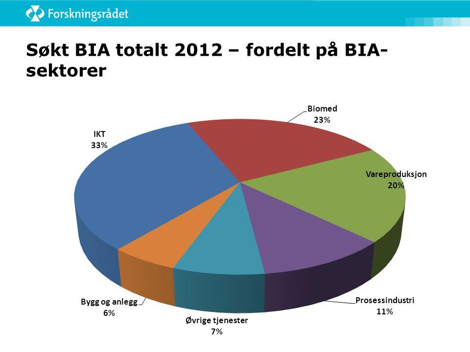 Søkt BIA totalt 2012 – fordelt på BIA-sektorer