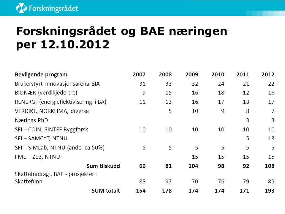 Forskningsrådet og BAE næringen per 12.10.2012
