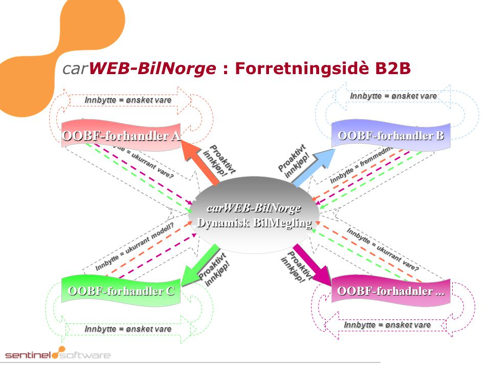 carWEB-BilNorge : Forretningsidè B2B