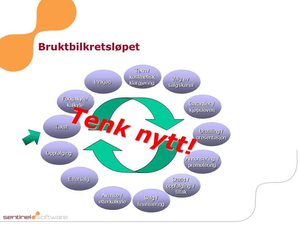 Tenk nytt! Bruktbilkretsløpet Tekn./ kostmetisk klargjøring