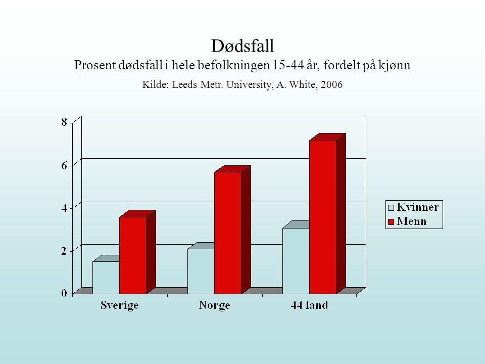 Dødsfall Prosent dødsfall i hele befolkningen 15-44 år, fordelt på kjønn Kilde: Leeds Metr.