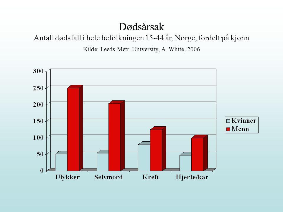 Dødsårsak Antall dødsfall i hele befolkningen 15-44 år, Norge, fordelt på kjønn Kilde: Leeds Metr.