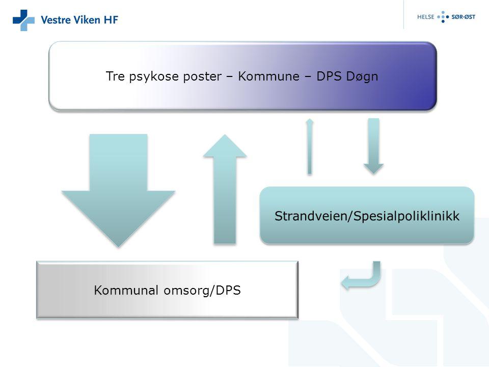 Tre psykose poster – Kommune – DPS Døgn