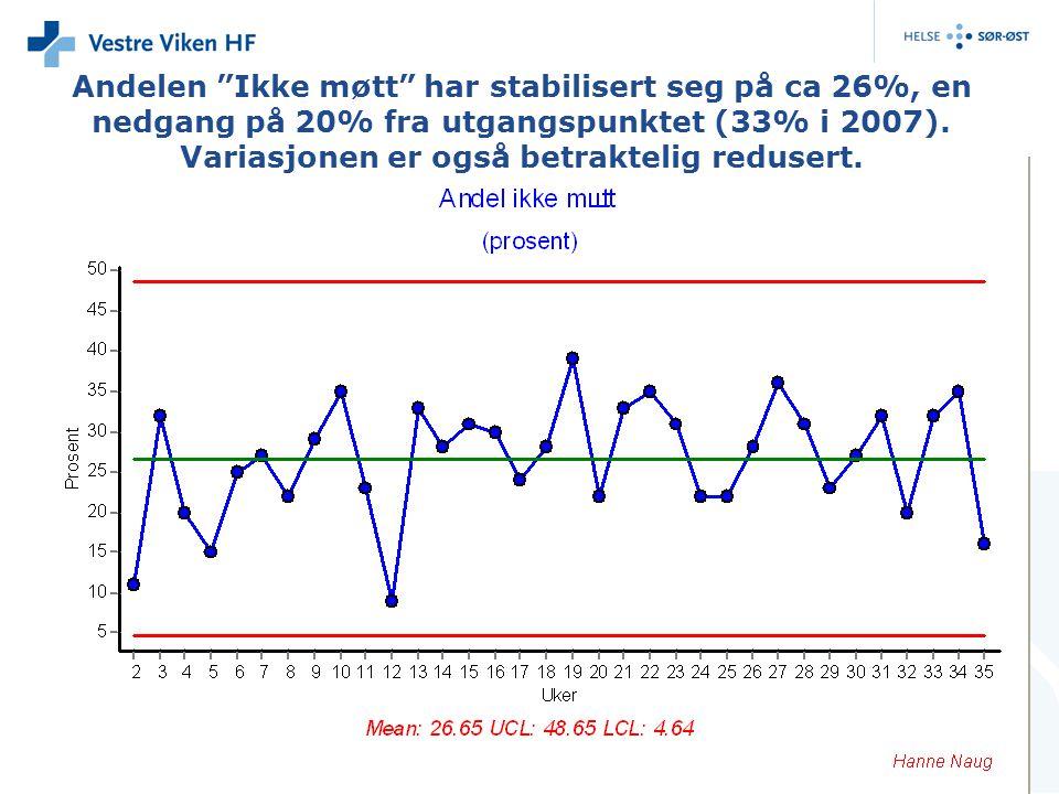 Andelen Ikke møtt har stabilisert seg på ca 26%, en nedgang på 20% fra utgangspunktet (33% i 2007).