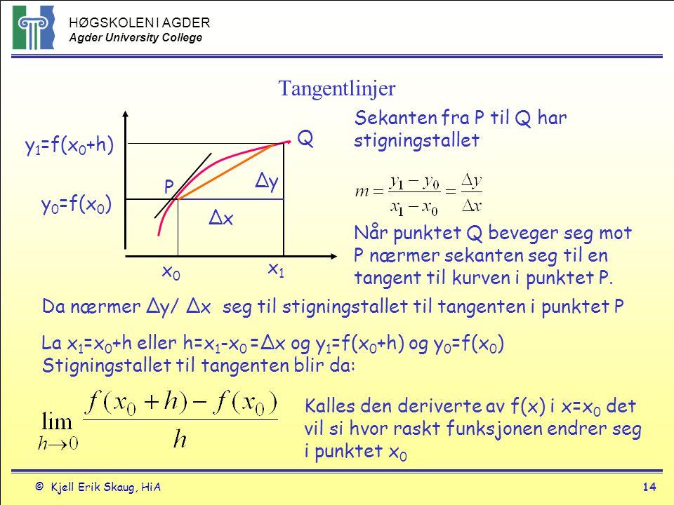 Tangentlinjer Sekanten fra P til Q har stigningstallet Q y1=f(x0+h) Δy