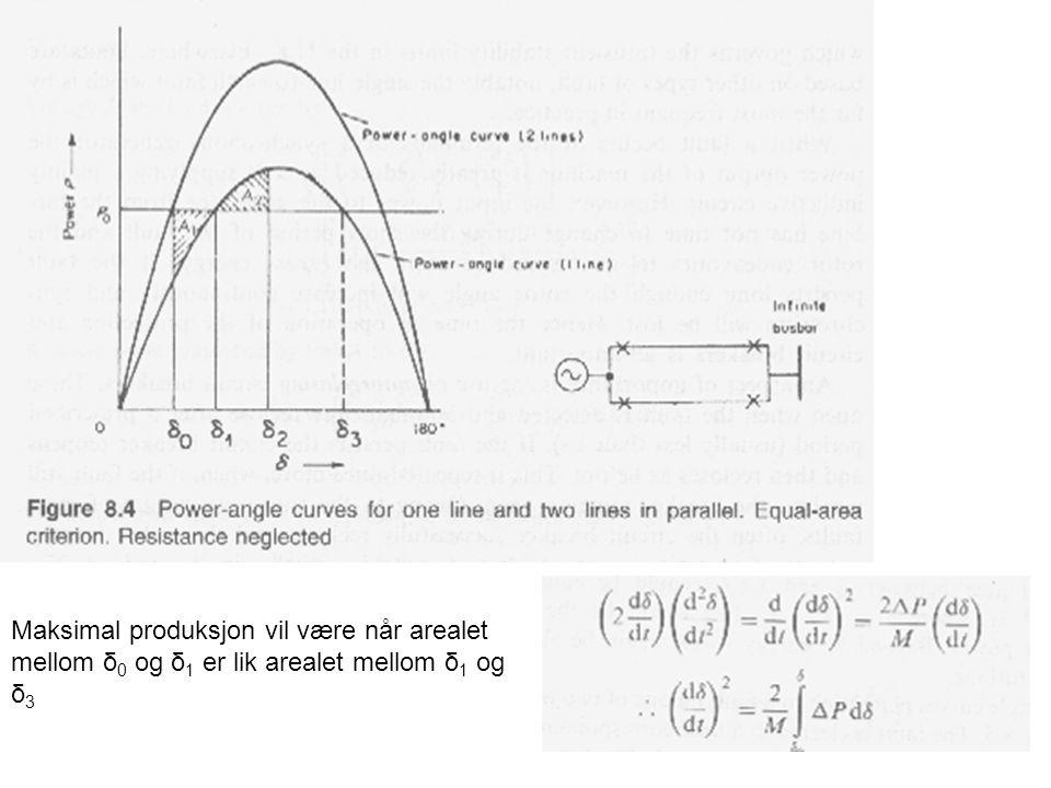 Maksimal produksjon vil være når arealet mellom δ0 og δ1 er lik arealet mellom δ1 og δ3